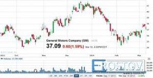 Презентована новая платформа NinjaTrader от Fort Financial Services